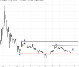 XRP-5-24-18-300x255 Bitcoin, Ethereum, and Ripple Technical Outlook 5/24/18