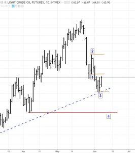 Crude-bear-6-7-18-266x300 Trade Alert