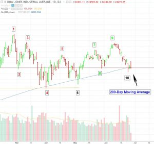 DJIA-6-27-18-300x282 Dow Breaks Below 200-Day Moving Average and Previous Swing Low