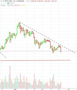 ETH-breaks-support-258x300 Cryptocurrency Majors Are About to Breach Key Support