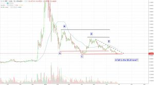 XRP-6-2818-300x166 Ripple's Next Support Level is a 50% Plunge from Current Price
