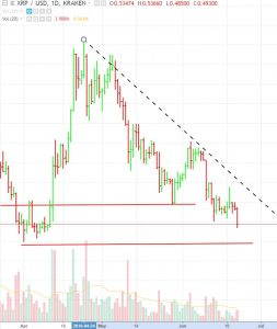 XRP-broke-support-253x300 Cryptocurrency Majors Are About to Breach Key Support