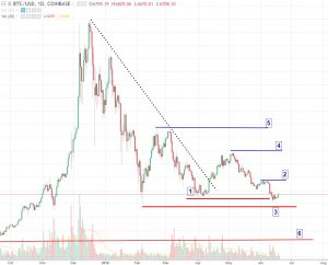 bitcoin-entry-300x242 Should I Buy Bitcoin Now or Wait?