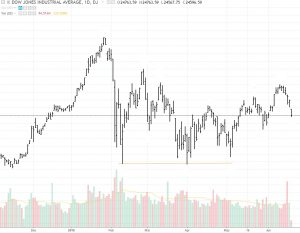 trend-change-1-300x233 Identifying Trend Reversals Using Price Action