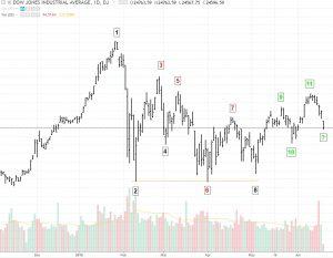 trend-change-2-300x233 Identifying Trend Reversals Using Price Action
