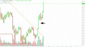 BTC-7-24-18-300x166 Bitcoin – Thrust Bar Breaks Through Resistance