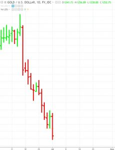 Gold-70-dollar-decline-231x300 Short Gold? Now's the Time to Be Wary of Popular Sentiment