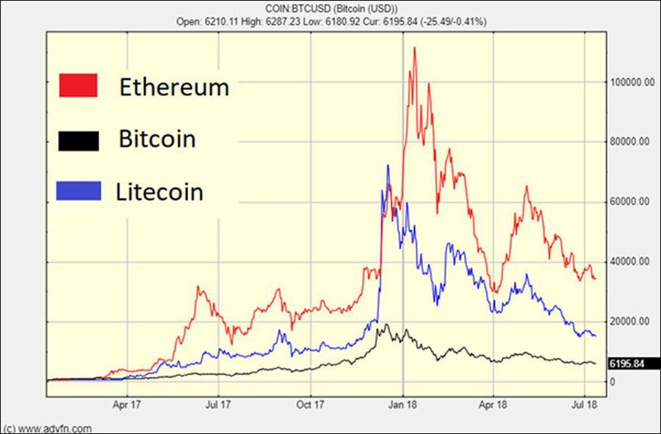 Are Litecoin and Ethereum Leading Indicators for Bitcoin?