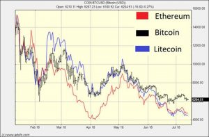 correlation-2-300x197 Are Litecoin and Ethereum Leading Indicators for Bitcoin?
