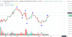 gwph-aug-27-300x156 Price Analysis: Largest Cannabis Stocks Are Mostly Surging