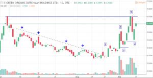 TGODF-300x154 Cannabis Stock Price Analysis: Green Organic Dutchman