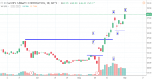 cgc-300x155 Major Moves in Cannabis Stocks - Price Analysis for Sept 4