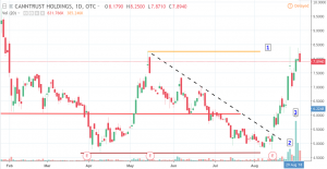 cnttf-300x155 Major Moves in Cannabis Stocks - Price Analysis for Sept 4