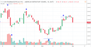 gwph-300x155 Major Moves in Cannabis Stocks - Price Analysis for Sept 4