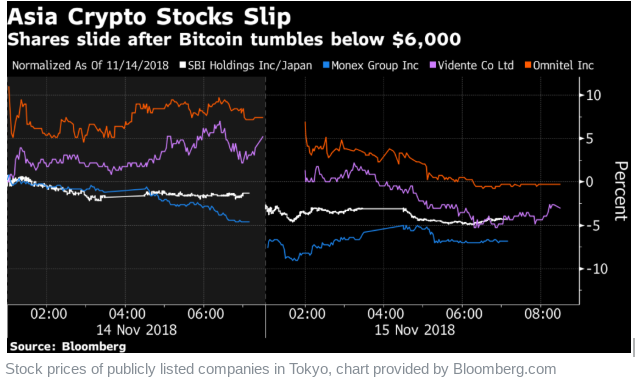 Crypto Crash Impacts Large Financial Firms as SBI Shares Decline