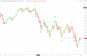 CIBR-300x195 Swing Trading Insights: Getting Into a Position After Missing a Big Entry Point