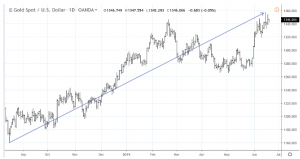 gs1-300x159 Is the Gold/Silver Ratio Resetting to a New Normal?