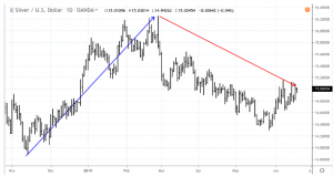 gs2-300x159 Is the Gold/Silver Ratio Resetting to a New Normal?