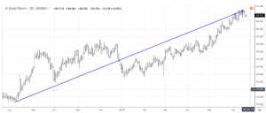gs3-300x128 Is the Gold/Silver Ratio Resetting to a New Normal?