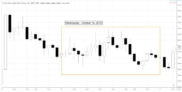 Market Snapshot – Wednesday 10.16.19