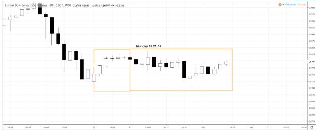 Market Snapshot – Monday 10.21.19