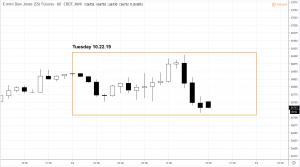 dowoct22-300x167 Market Snapshot - Tuesday 10.22.19