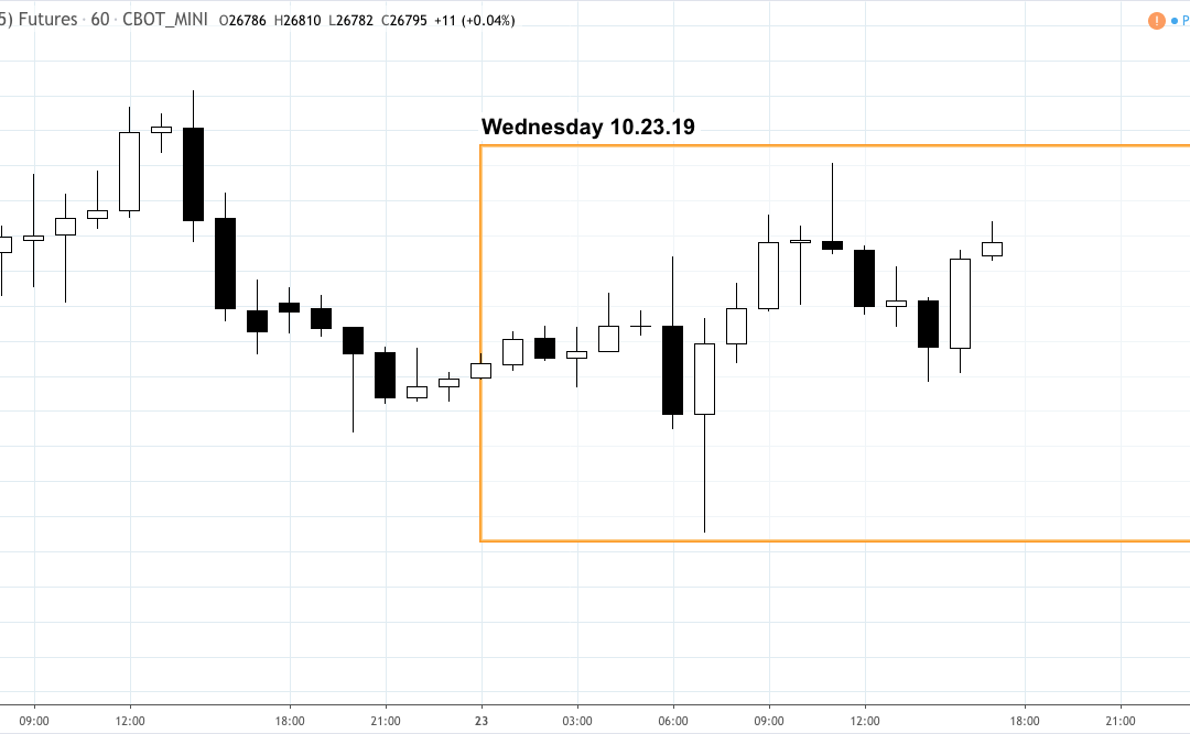 Market Snapshot – Wednesday 10.23.19