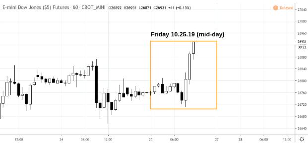 Market Snapshot – Friday 10.25.19 (mid-day)