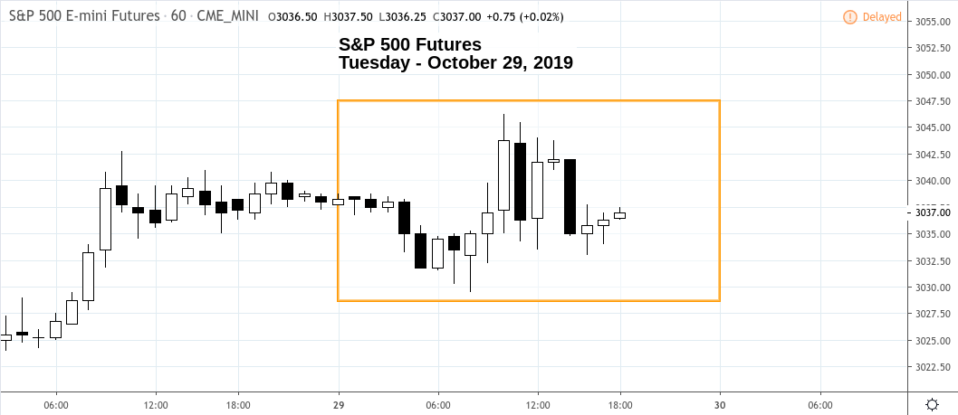 Market Snapshot – Tuesday 10.29.19