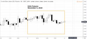 downov5-300x136 Market Snapshot - Tuesday 11.05.19